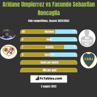 Aridane Umpierrez vs Facundo Sebastian Roncaglia h2h player stats