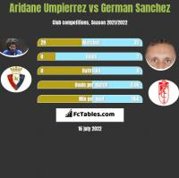 Aridane Umpierrez vs German Sanchez h2h player stats