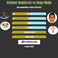 Aridane Umpierrez vs Hugo Mallo h2h player stats