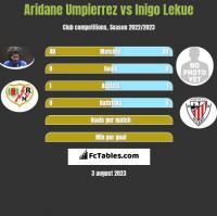 Aridane Umpierrez vs Inigo Lekue h2h player stats