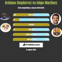 Aridane Umpierrez vs Inigo Martinez h2h player stats