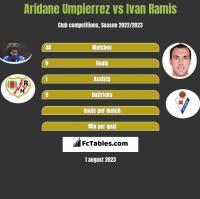 Aridane Umpierrez vs Ivan Ramis h2h player stats
