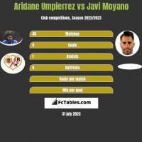 Aridane Umpierrez vs Javi Moyano h2h player stats