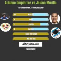 Aridane Umpierrez vs Jeison Murillo h2h player stats