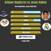 Aridane Umpierrez vs Jesus Vallejo h2h player stats