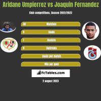 Aridane Umpierrez vs Joaquin Fernandez h2h player stats
