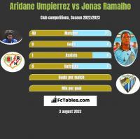Aridane Umpierrez vs Jonas Ramalho h2h player stats