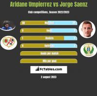 Aridane Umpierrez vs Jorge Saenz h2h player stats