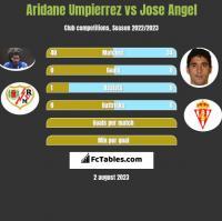 Aridane Umpierrez vs Jose Angel h2h player stats
