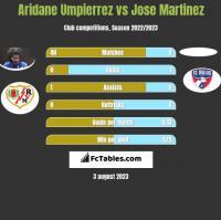 Aridane Umpierrez vs Jose Martinez h2h player stats