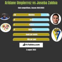 Aridane Umpierrez vs Joseba Zaldua h2h player stats