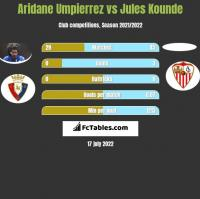 Aridane Umpierrez vs Jules Kounde h2h player stats