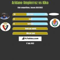 Aridane Umpierrez vs Kiko h2h player stats