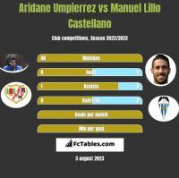 Aridane Umpierrez vs Manuel Lillo Castellano h2h player stats