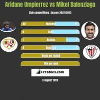 Aridane Umpierrez vs Mikel Balenziaga h2h player stats