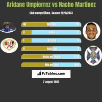 Aridane Umpierrez vs Nacho Martinez h2h player stats