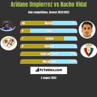 Aridane Umpierrez vs Nacho Vidal h2h player stats