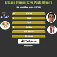 Aridane Umpierrez vs Paulo Oliveira h2h player stats