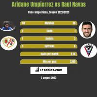 Aridane Umpierrez vs Raul Navas h2h player stats