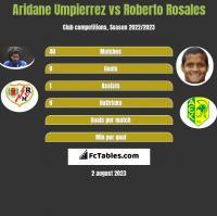Aridane Umpierrez vs Roberto Rosales h2h player stats