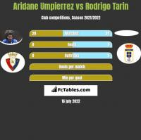 Aridane Umpierrez vs Rodrigo Tarin h2h player stats