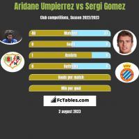 Aridane Umpierrez vs Sergi Gomez h2h player stats