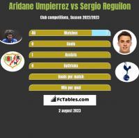 Aridane Umpierrez vs Sergio Reguilon h2h player stats