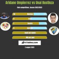 Aridane Umpierrez vs Unai Bustinza h2h player stats