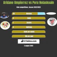 Aridane Umpierrez vs Peru Nolaskoain h2h player stats