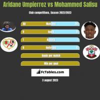 Aridane Umpierrez vs Mohammed Salisu h2h player stats