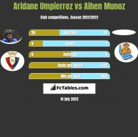 Aridane Umpierrez vs Aihen Munoz h2h player stats