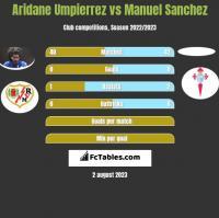 Aridane Umpierrez vs Manuel Sanchez h2h player stats