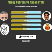 Ariday Cabrera vs Abdon Prats h2h player stats