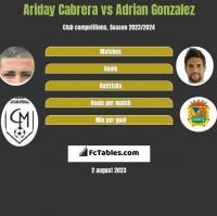 Ariday Cabrera vs Adrian Gonzalez h2h player stats