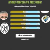 Ariday Cabrera vs Alex Gallar h2h player stats