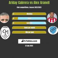 Ariday Cabrera vs Alex Granell h2h player stats