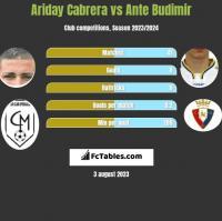 Ariday Cabrera vs Ante Budimir h2h player stats
