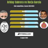 Ariday Cabrera vs Borja Garcia h2h player stats