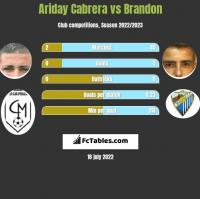 Ariday Cabrera vs Brandon h2h player stats