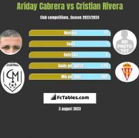 Ariday Cabrera vs Cristian Rivera h2h player stats