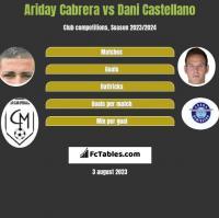 Ariday Cabrera vs Dani Castellano h2h player stats