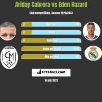 Ariday Cabrera vs Eden Hazard h2h player stats