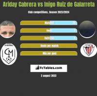 Ariday Cabrera vs Inigo Ruiz de Galarreta h2h player stats