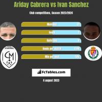 Ariday Cabrera vs Ivan Sanchez h2h player stats
