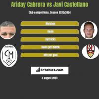 Ariday Cabrera vs Javi Castellano h2h player stats
