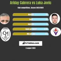 Ariday Cabrera vs Luka Jovic h2h player stats
