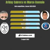 Ariday Cabrera vs Marco Asensio h2h player stats