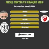 Ariday Cabrera vs Slavoljub Srnic h2h player stats