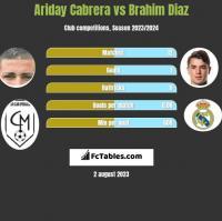 Ariday Cabrera vs Brahim Diaz h2h player stats