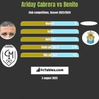 Ariday Cabrera vs Benito h2h player stats